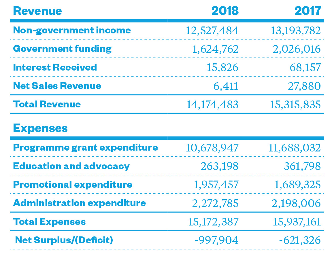 Statement of Revenue and Expenses For the year ended 30 June 2018